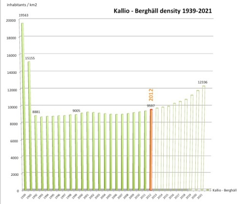 The change of density in Kallio neighbourhood, Helsinki 1939-2021
