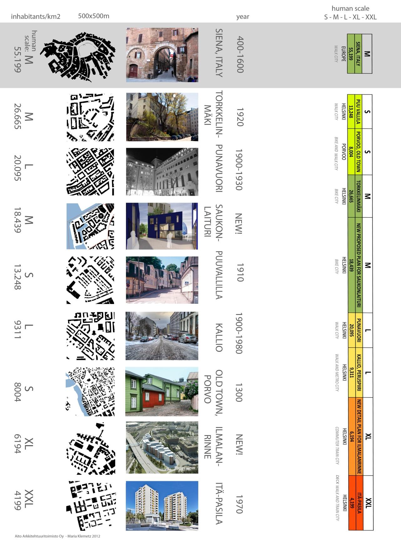 Density and scale urban comparison