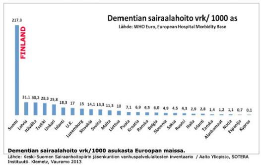 Dementia hoito Suomi FIN